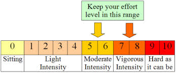 Recommended level of physical activity